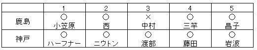 天皇杯_神戸vs鹿島_PK