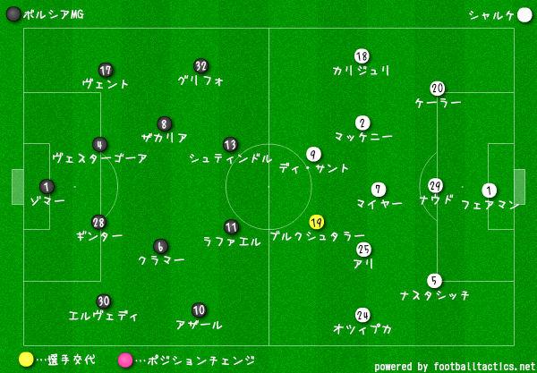 ボルシアMGvsシャルケ-選手交代1