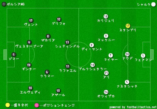 ボルシアMGvsシャルケ-選手交代2