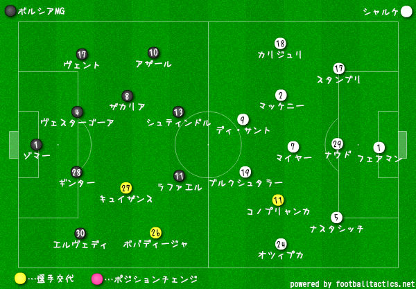 ボルシアMGvsシャルケ-選手交代3