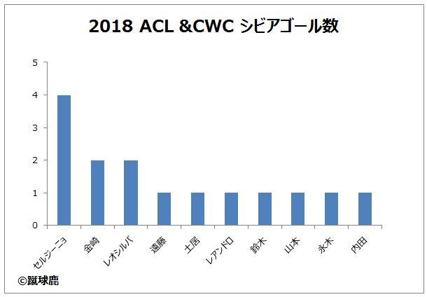 2018 ACL&CWC 鹿島アントラーズ シビアゴール