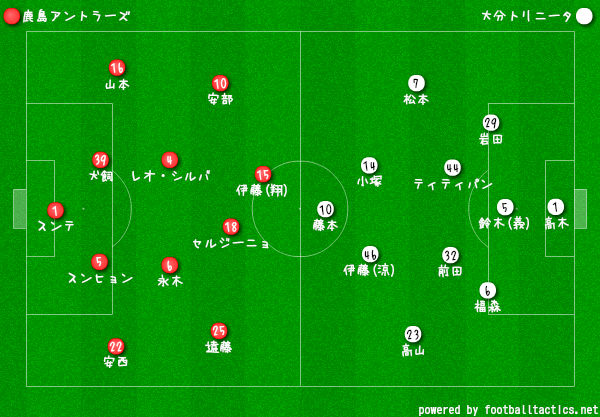 2019Jリーグ第1節鹿島vs大分 フォーメーション
