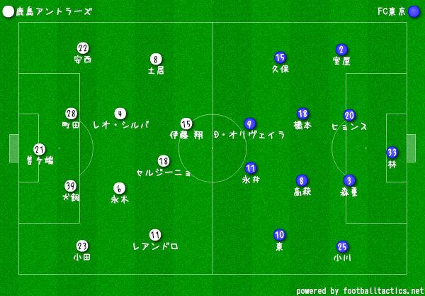 2019Jリーグ第7節鹿島vs東京 フォーメーション