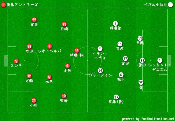 2019Jリーグ第8節鹿島vs仙台 フォーメーション