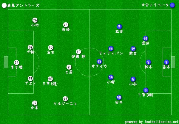 2019Jリーグ第23節鹿島vs大分 フォーメーション