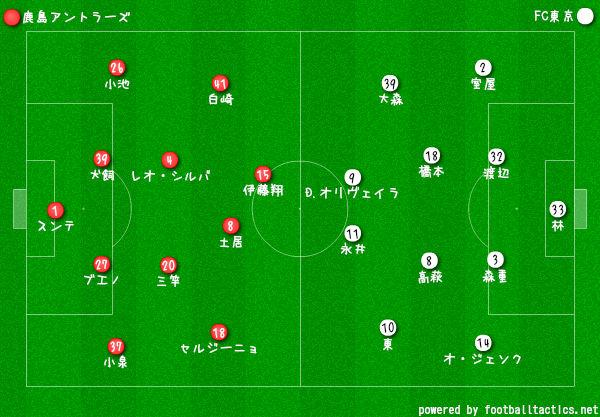2019Jリーグ第26節鹿島vsFC東京 フォーメーション